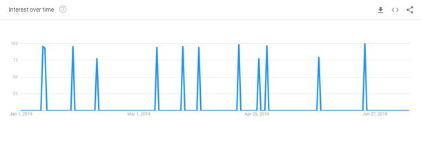 Google Trends Data Per Day