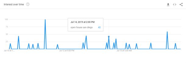 Google Trends Data Per Hour