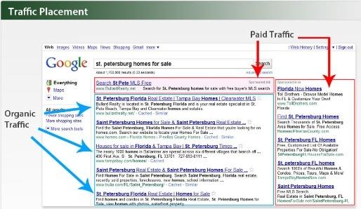 Search Engine Marketing Traffic