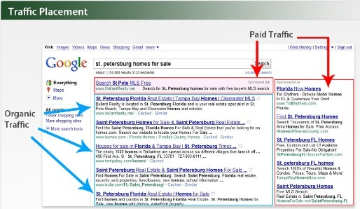 Search Engine Marketing Traffic
