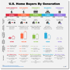 Z57 - 2019 US Home Buyer Generation Breakdown infographic - display